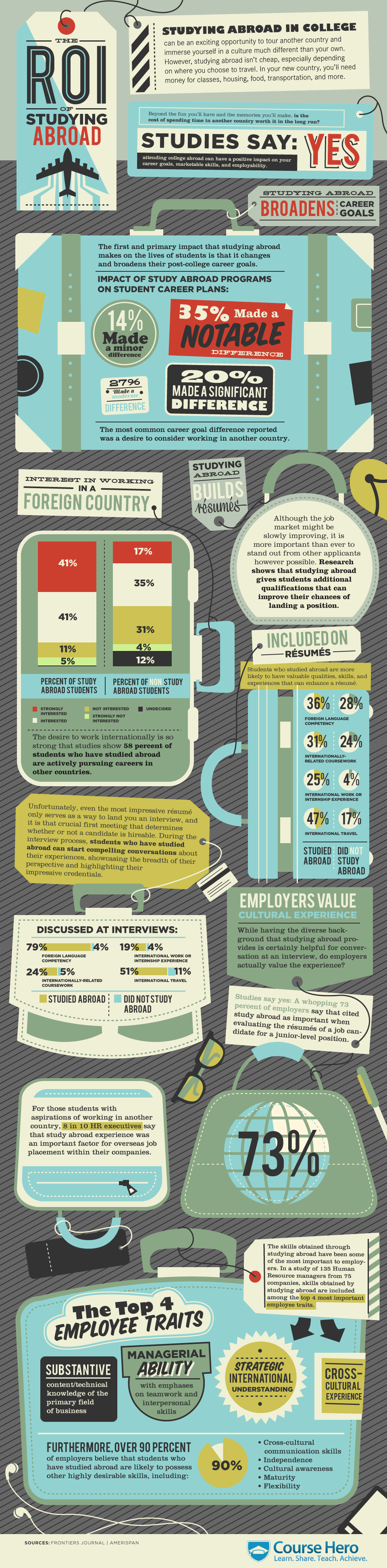 Infographic on ROI of Study abroad